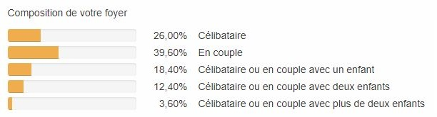 Enquêtes de satisfaction clients